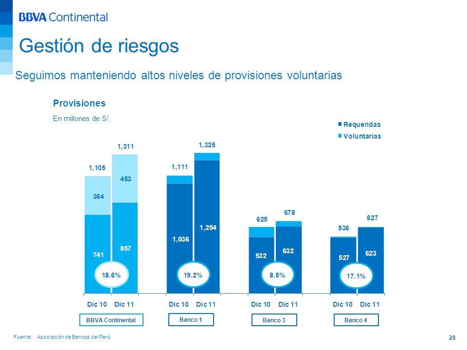 28 Seguimos manteniendo altos niveles de provisiones voluntarias Gestión de riesgos Fuente: Asociación de Bancos del Perú Provisiones En millones de S
