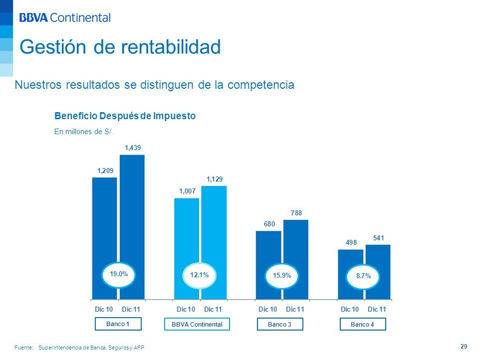 29 Nuestros resultados se distinguen de la competencia Beneficio Después de Impuesto En millones de S/. Gestión de rentabilidad Fuente: Superintendenc