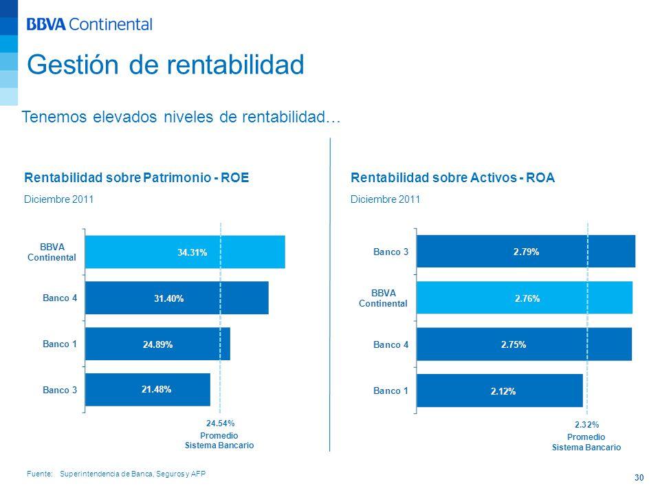 30 Rentabilidad sobre Patrimonio - ROE Diciembre 2011 Rentabilidad sobre Activos - ROA Diciembre 2011 Tenemos elevados niveles de rentabilidad… Gestió