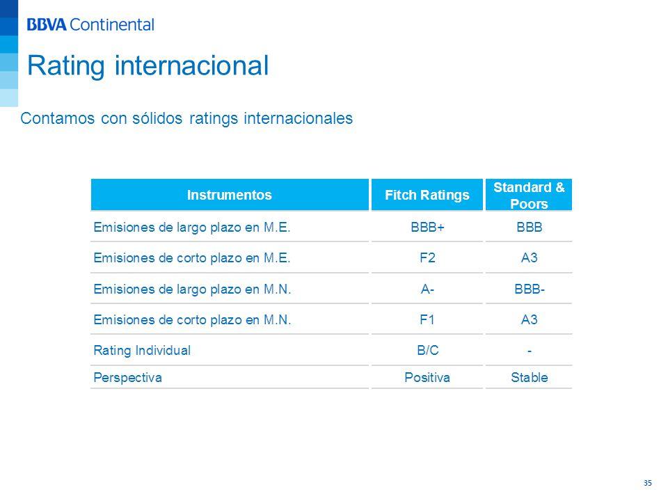 35 Contamos con sólidos ratings internacionales Rating internacional