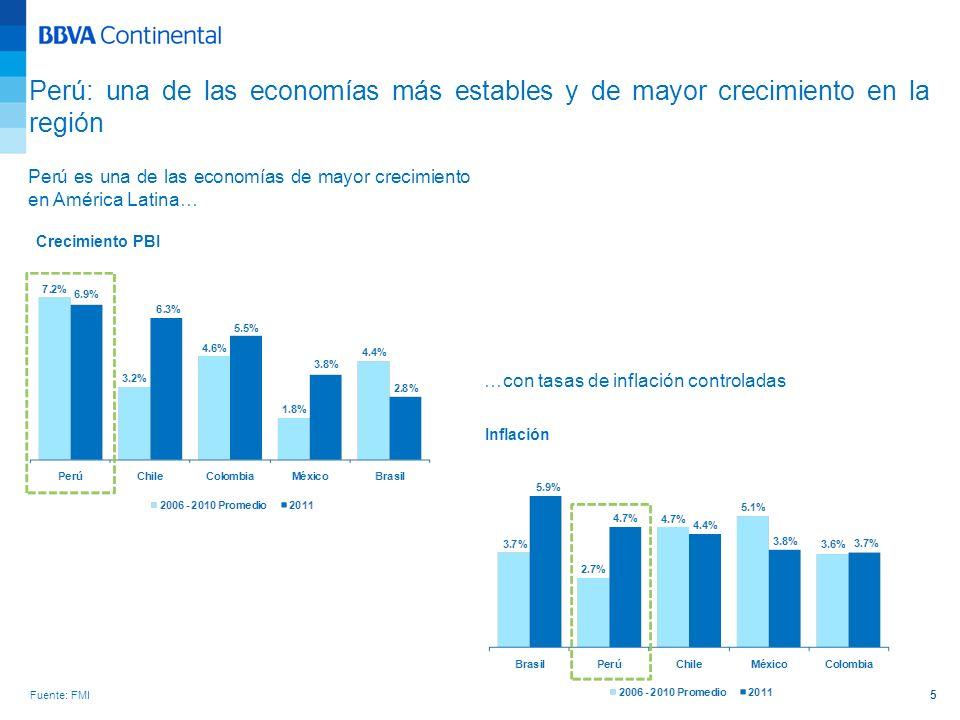 Ha logrado sólidos ratings… Ratings Fuente: Standard & Poors Fuente: Bloomberg Perú: una de las economías más estables y de mayor crecimiento en la región 6 …y mantiene bajos niveles de Deuda Deuda Pública como porcentaje del PBI 39.7% - average Public Debt/GDP for BBB countries for 2011 Source: Banco Central de Reserva del Peru, FMI, BBVA Research Note: BBB- countries according to S&P