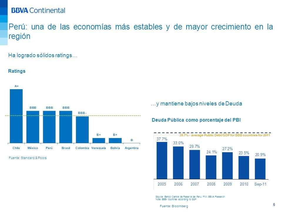 Ha logrado sólidos ratings… Ratings Fuente: Standard & Poors Fuente: Bloomberg Perú: una de las economías más estables y de mayor crecimiento en la re