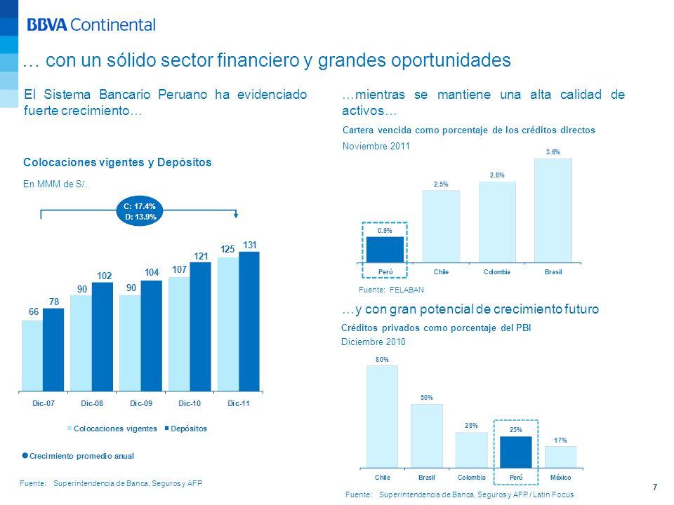 7 Fuente: Superintendencia de Banca, Seguros y AFP … con un sólido sector financiero y grandes oportunidades Colocaciones vigentes y Depósitos En MMM
