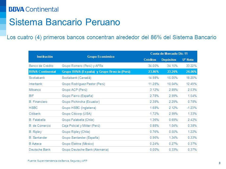 8 Los cuatro (4) primeros bancos concentran alrededor del 86% del Sistema Bancario Fuente: Superintendencia de Banca, Seguros y AFP Sistema Bancario P