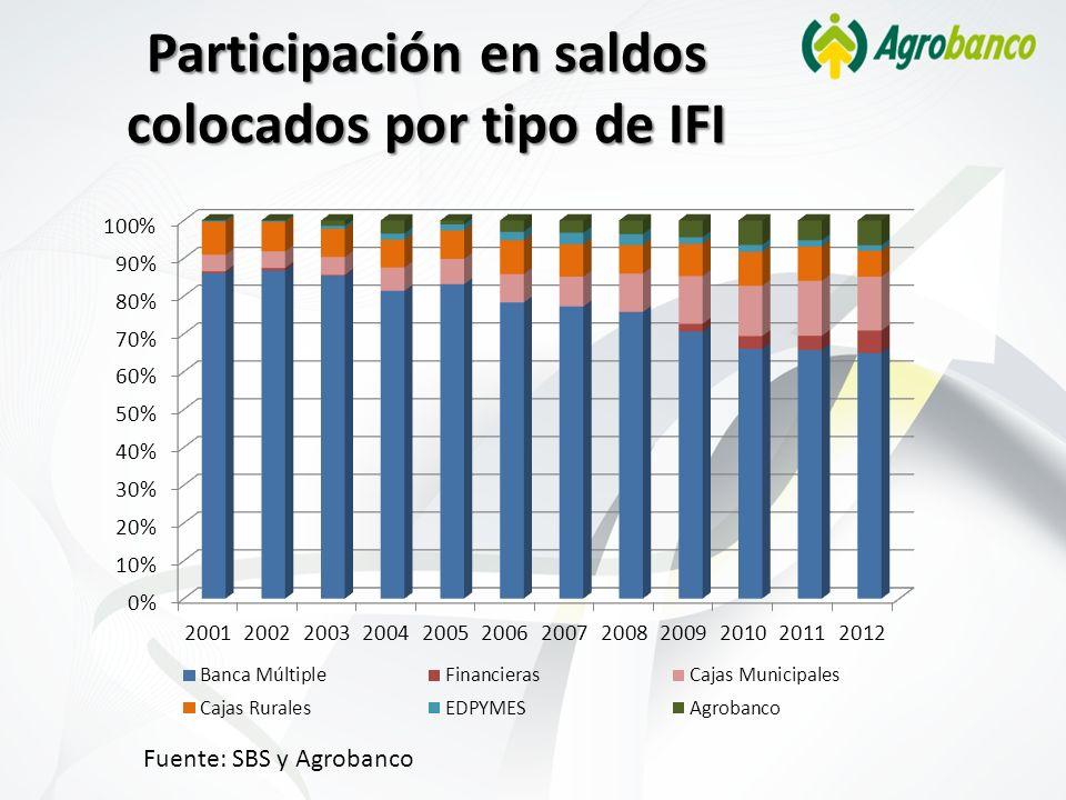 Participación en saldos colocados por tipo de IFI Fuente: SBS y Agrobanco