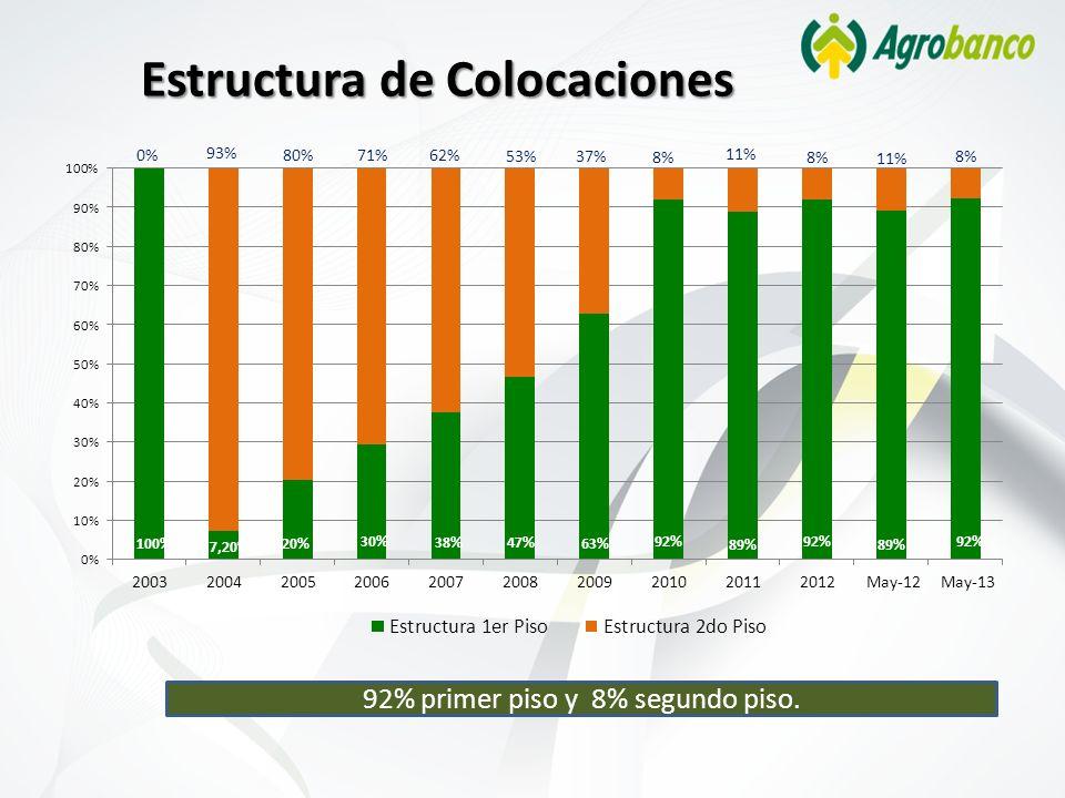 Estructura de Colocaciones 92% primer piso y 8% segundo piso.
