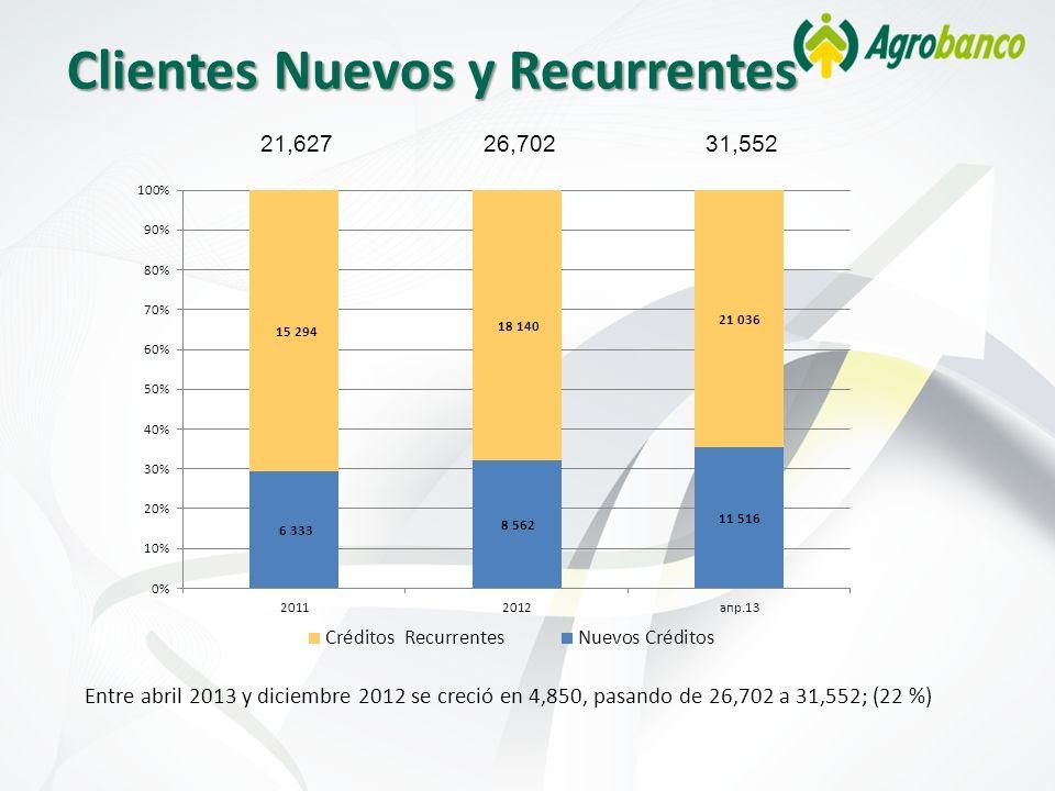 Clientes Nuevos y Recurrentes 21,62726,702 Entre abril 2013 y diciembre 2012 se creció en 4,850, pasando de 26,702 a 31,552; (22 %) 31,552
