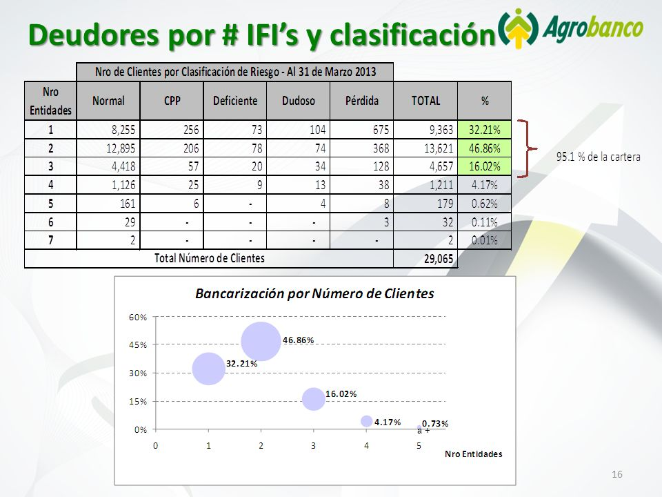 16 Deudores por # IFIs y clasificación a +