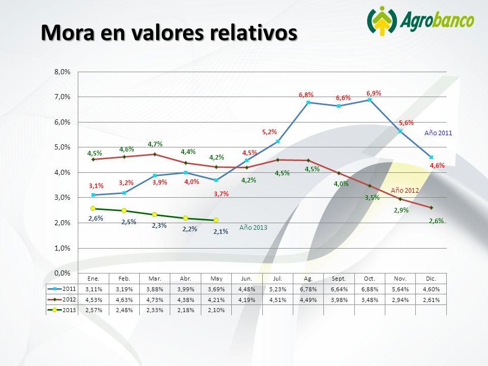 Mora en valores relativos Año 2011 Año 2012