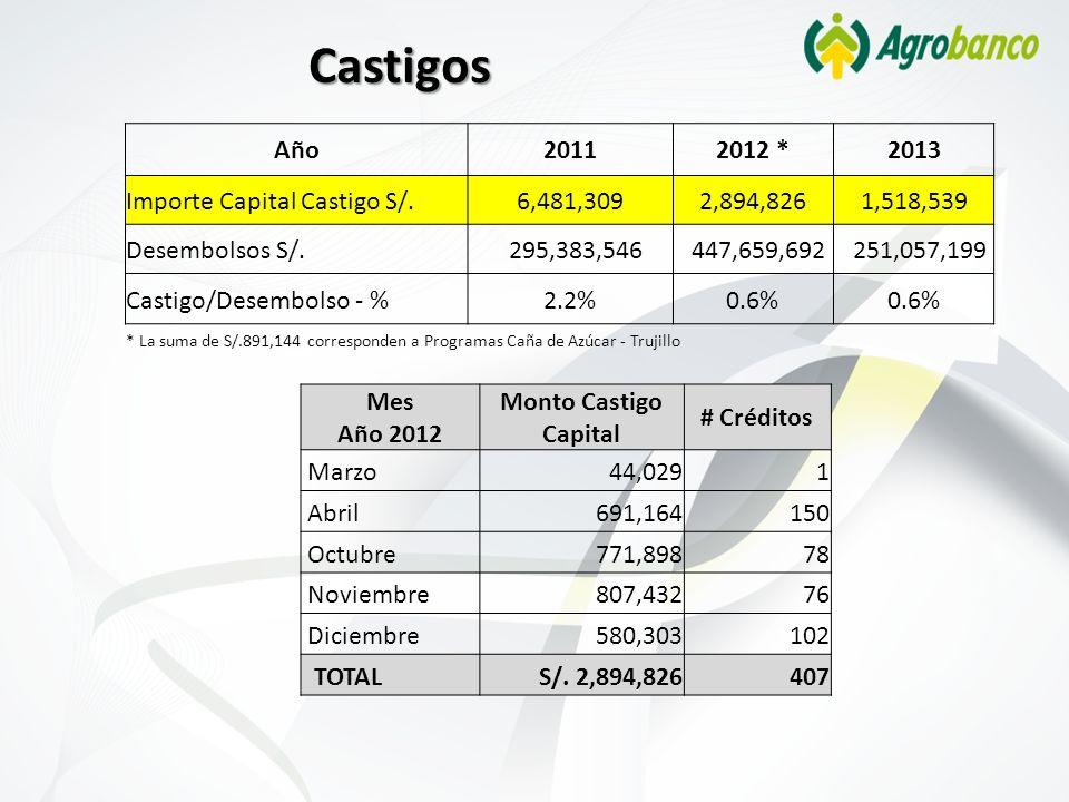 Castigos Mes Año 2012 Monto Castigo Capital # Créditos Marzo44,0291 Abril691,164150 Octubre771,89878 Noviembre807,43276 Diciembre580,303102 TOTALS/. 2