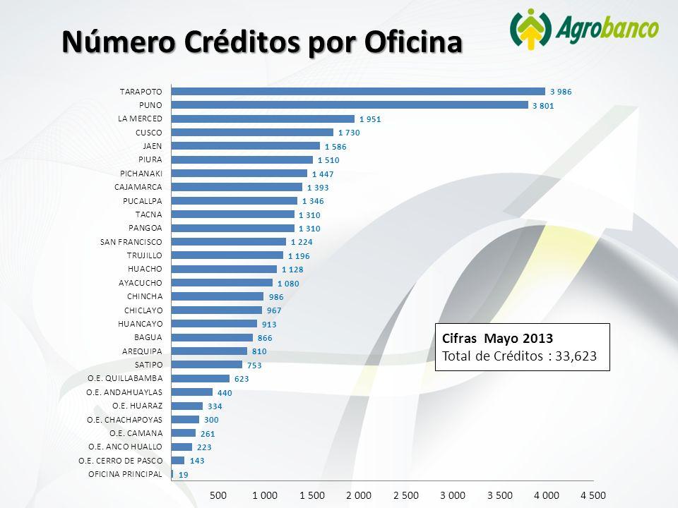 Número Créditos por Oficina Cifras Mayo 2013 Total de Créditos : 33,623