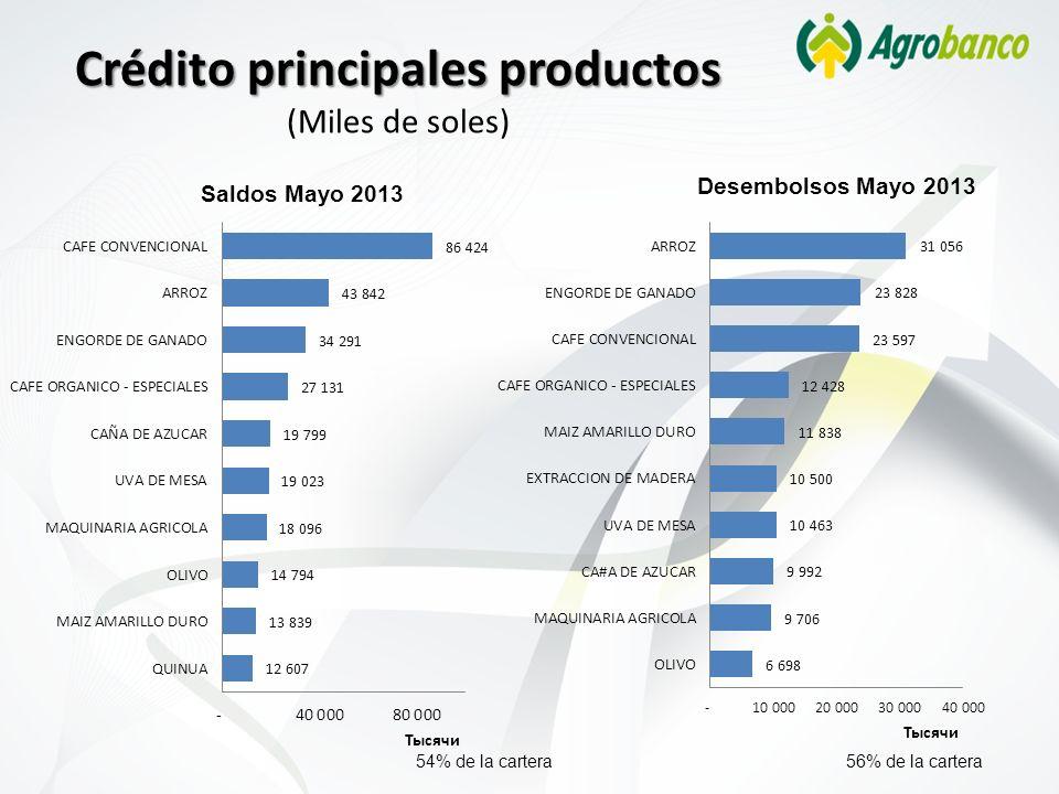 Crédito principales productos (Miles de soles) Saldos Mayo 2013 Desembolsos Mayo 2013 54% de la cartera56% de la cartera