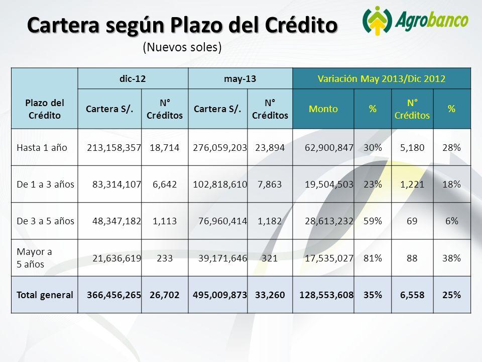 Cartera según Plazo del Crédito Cartera según Plazo del Crédito (Nuevos soles) dic-12may-13Variación May 2013/Dic 2012 Plazo del Crédito Cartera S/. N