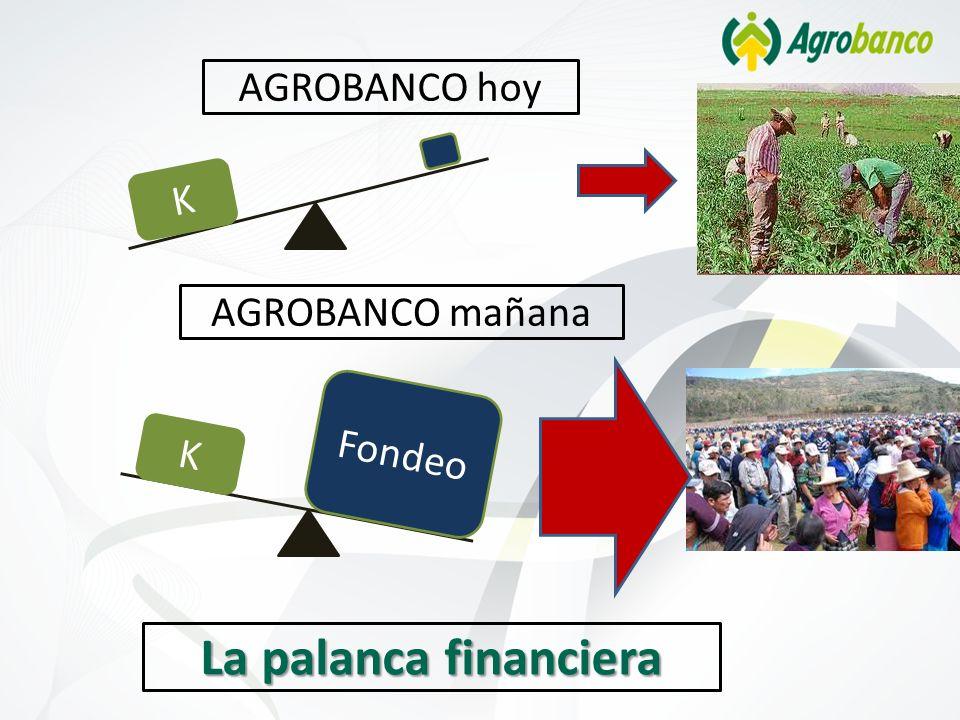 La palanca financiera K Fondeo AGROBANCO mañana K AGROBANCO hoy