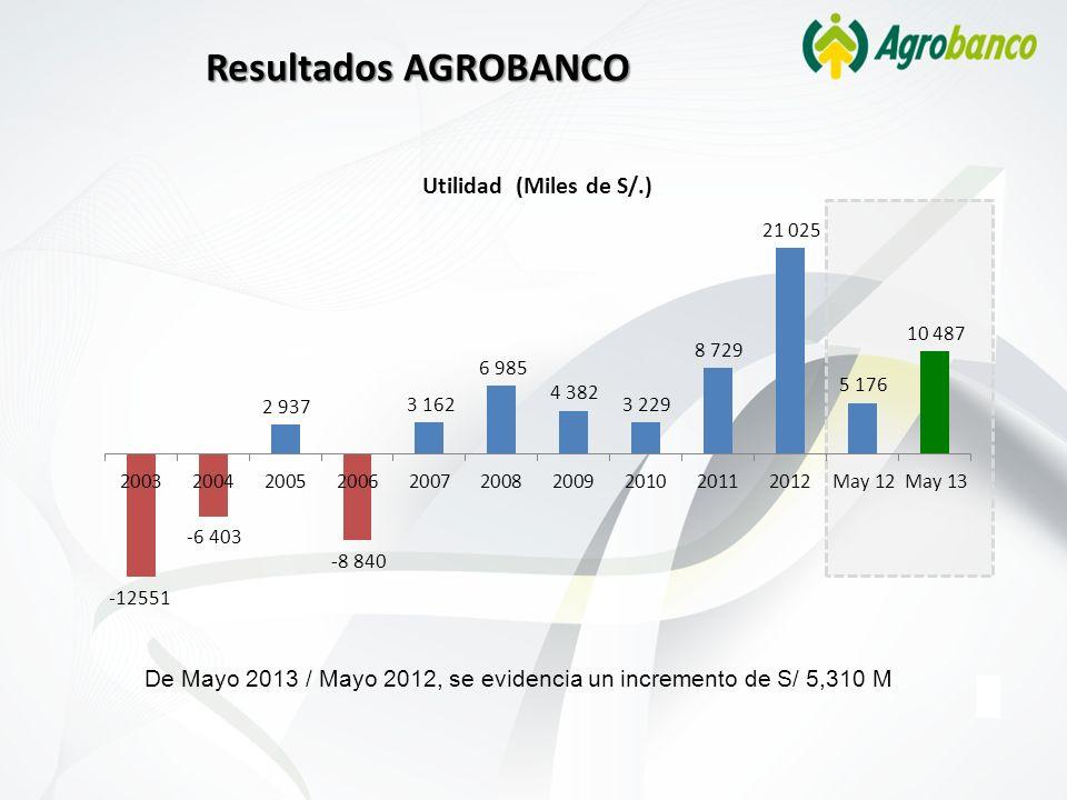 Resultados AGROBANCO De Mayo 2013 / Mayo 2012, se evidencia un incremento de S/ 5,310 M