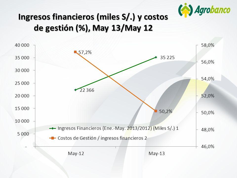 Ingresos financieros (miles S/.) y costos de gestión (%), May 13/May 12