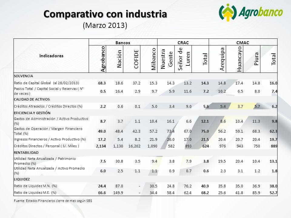 Comparativo con industria Comparativo con industria (Marzo 2013) Indicadores BancosCRACCMAC Agrobanco Nación COFIDE Mibanco Nuestra Gente Señor de Lur