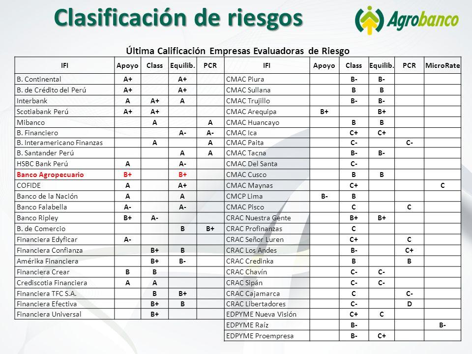 Clasificación de riesgos Última Calificación Empresas Evaluadoras de Riesgo IFIApoyoClassEquilib.PCRIFIApoyoClassEquilib.PCRMicroRate B. ContinentalA+