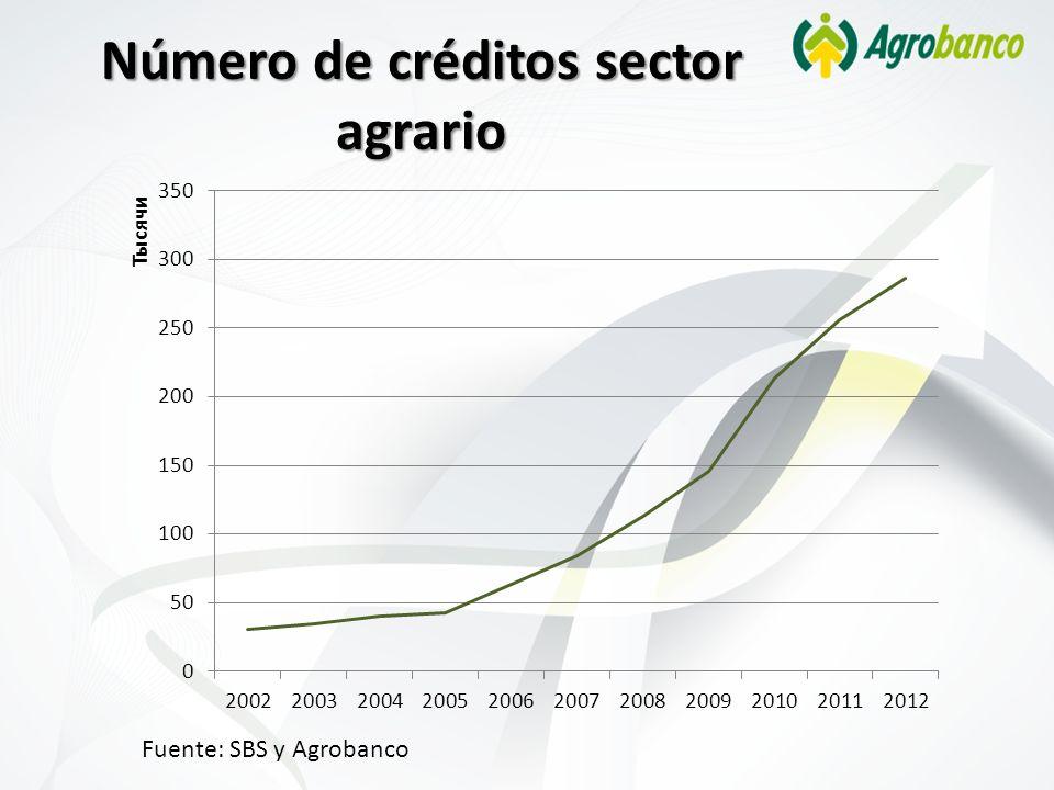 Número de créditos sector agrario Fuente: SBS y Agrobanco
