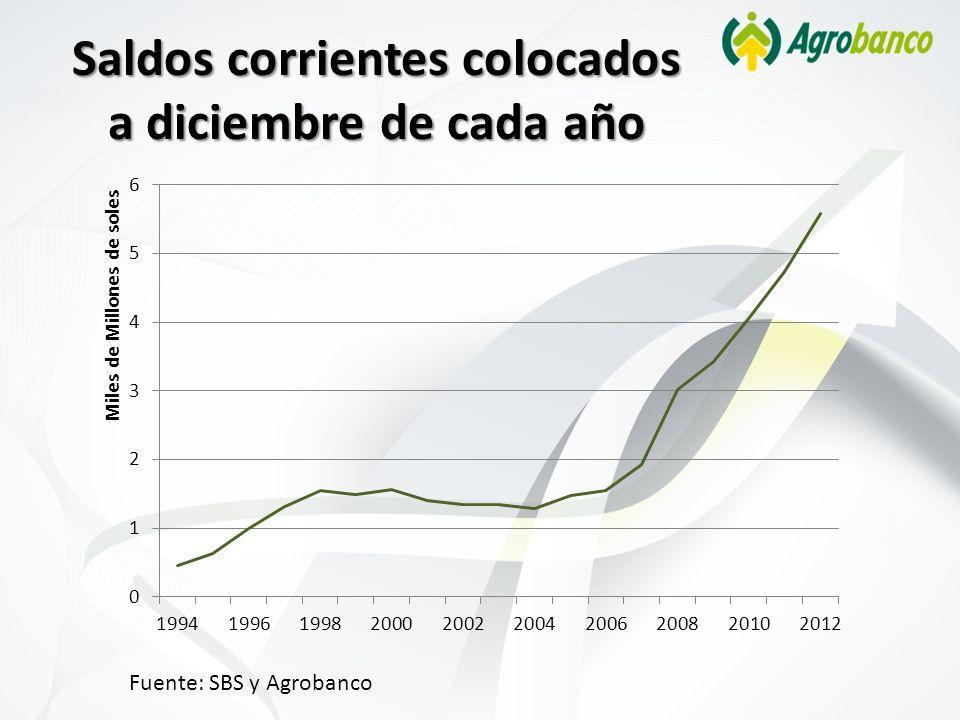 Saldos corrientes colocados a diciembre de cada año Fuente: SBS y Agrobanco