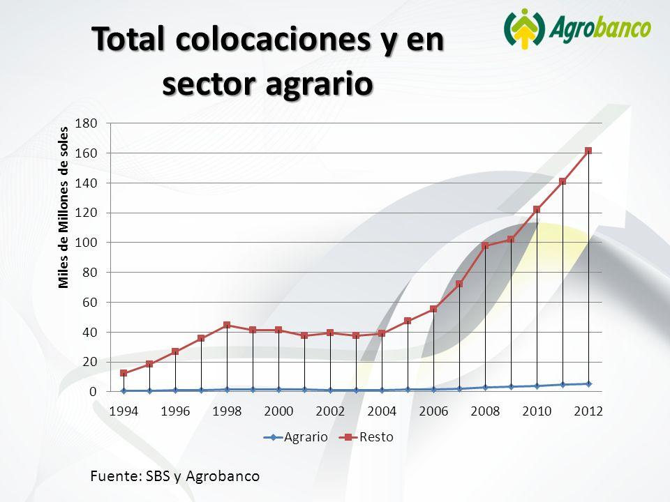 Total colocaciones y en sector agrario Fuente: SBS y Agrobanco