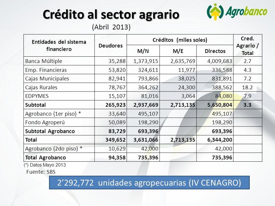 Crédito al sector agrario Crédito al sector agrario (Abril 2013) Fuente: SBS 2292,772 unidades agropecuarias (IV CENAGRO) Entidades del sistema financ