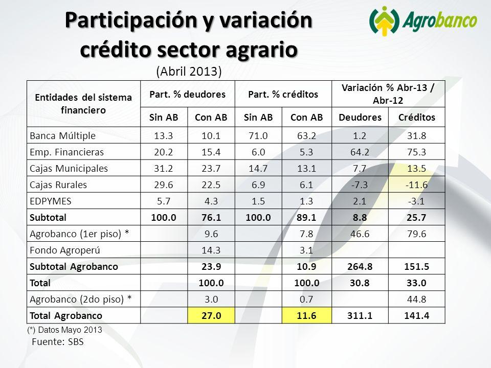 Participación y variación crédito sector agrario Participación y variación crédito sector agrario (Abril 2013) Fuente: SBS Entidades del sistema finan