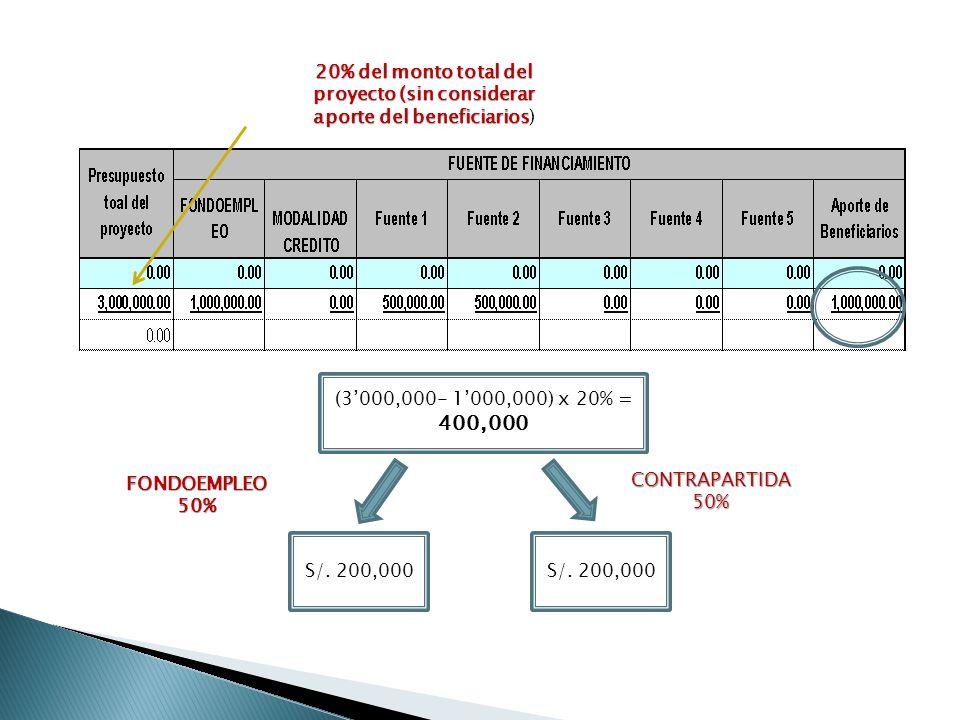 (3000,000- 1000,000) x 20% = 400,000 S/. 200,000 20% del monto total del proyecto (sin considerar aporte del beneficiarios 20% del monto total del pro