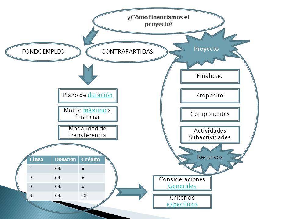 Componentes Finalidad Propósito Actividades Subactividades Recursos Proyecto FONDOEMPLEO ¿Cómo financiamos el proyecto? CONTRAPARTIDAS Modalidad de tr