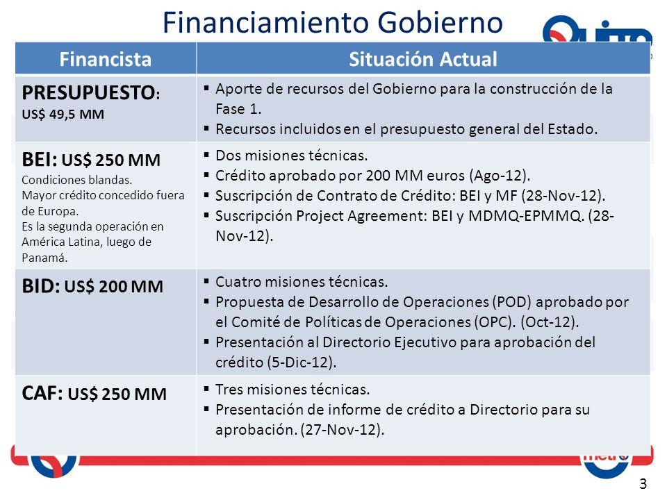 3 Financiamiento Gobierno FinancistaSituación Actual PRESUPUESTO : US$ 49,5 MM Aporte de recursos del Gobierno para la construcción de la Fase 1. Recu