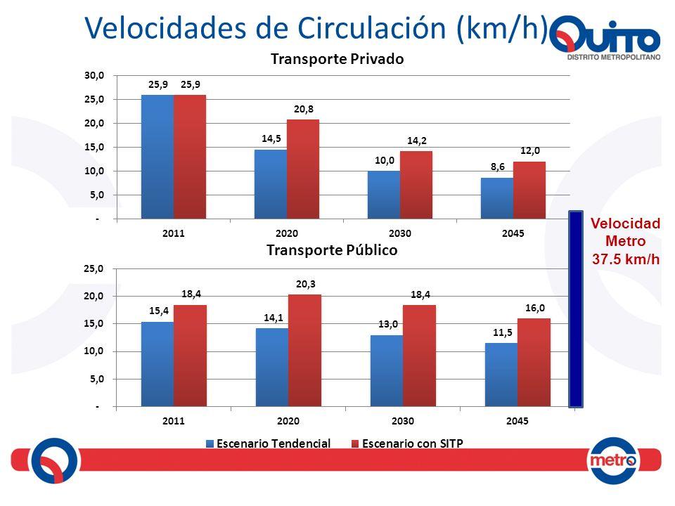 Velocidades de Circulación (km/h) Velocidad Metro 37.5 km/h