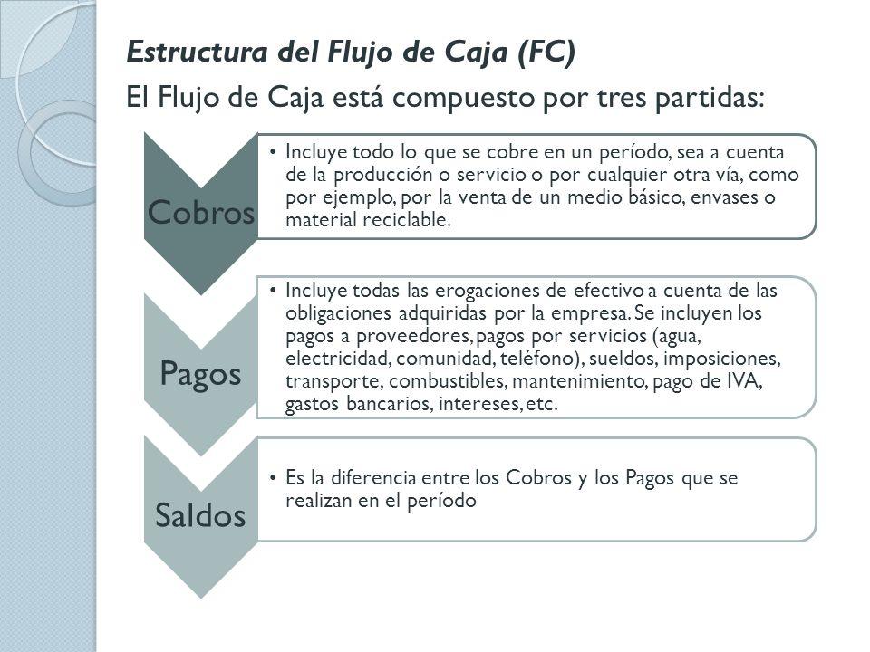 Estructura del Flujo de Caja (FC) El Flujo de Caja está compuesto por tres partidas: Cobros Incluye todo lo que se cobre en un período, sea a cuenta d