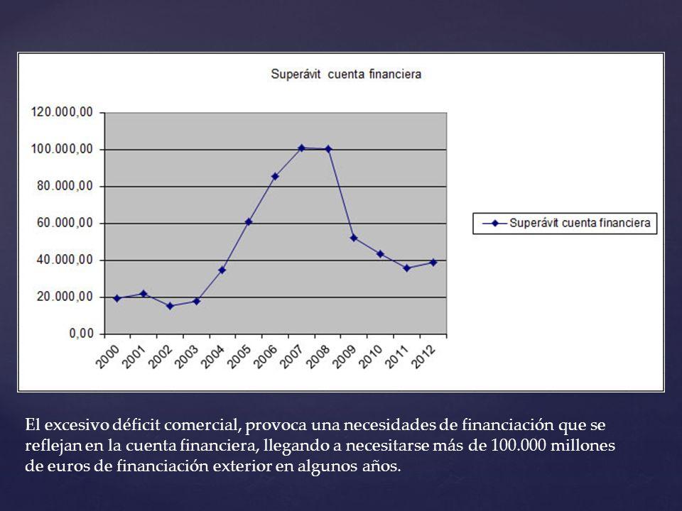 El excesivo déficit comercial, provoca una necesidades de financiación que se reflejan en la cuenta financiera, llegando a necesitarse más de 100.000 millones de euros de financiación exterior en algunos años.
