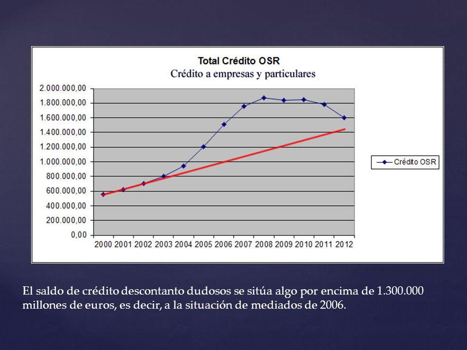 El saldo de crédito descontanto dudosos se sitúa algo por encima de 1.300.000 millones de euros, es decir, a la situación de mediados de 2006.