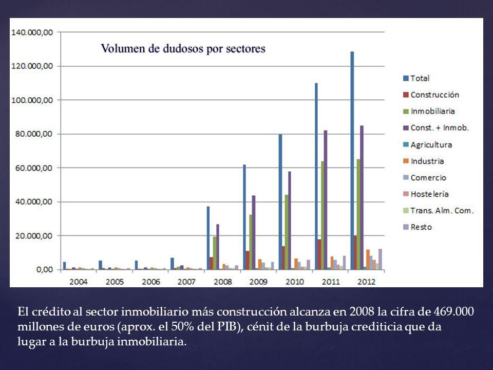 El crédito al sector inmobiliario más construcción alcanza en 2008 la cifra de 469.000 millones de euros (aprox.