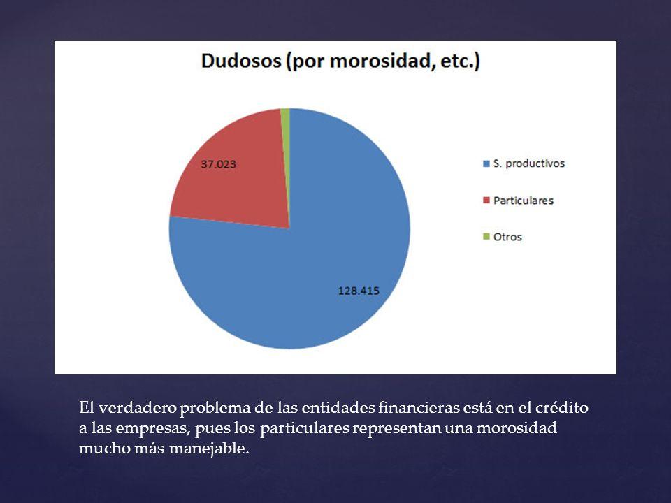 El verdadero problema de las entidades financieras está en el crédito a las empresas, pues los particulares representan una morosidad mucho más manejable.