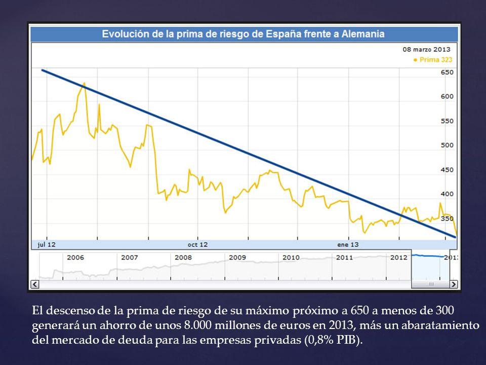 El descenso de la prima de riesgo de su máximo próximo a 650 a menos de 300 generará un ahorro de unos 8.000 millones de euros en 2013, más un abaratamiento del mercado de deuda para las empresas privadas (0,8% PIB).