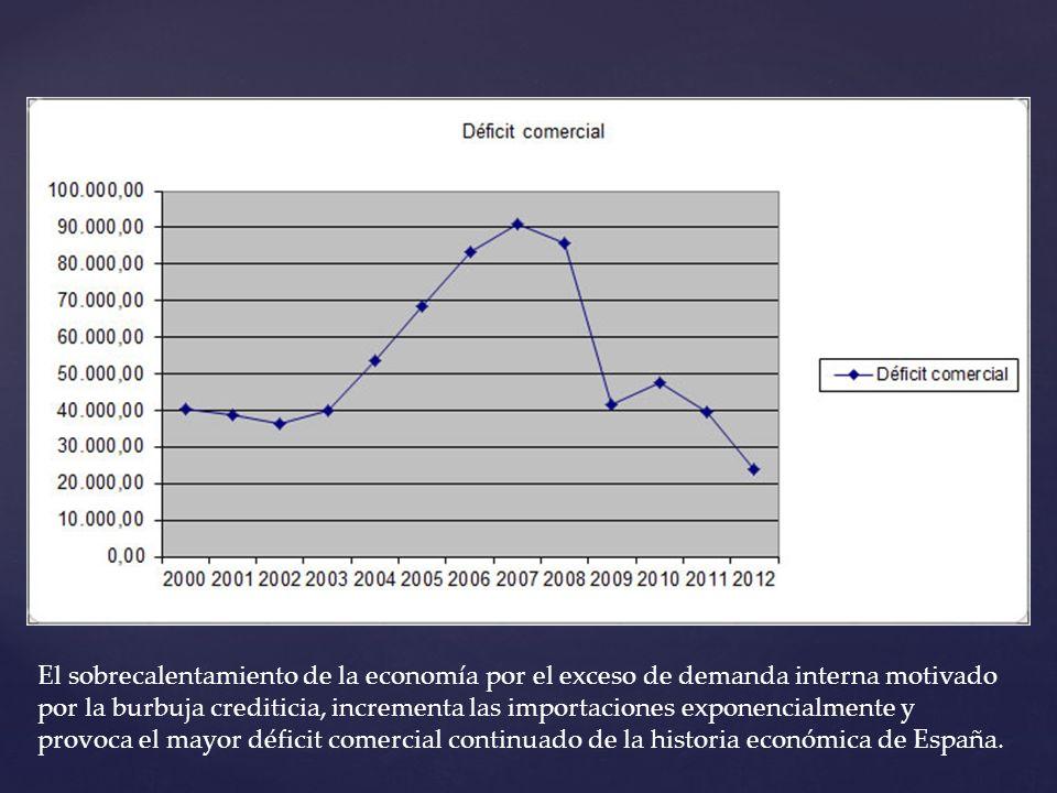 El sobrecalentamiento de la economía por el exceso de demanda interna motivado por la burbuja crediticia, incrementa las importaciones exponencialmente y provoca el mayor déficit comercial continuado de la historia económica de España.