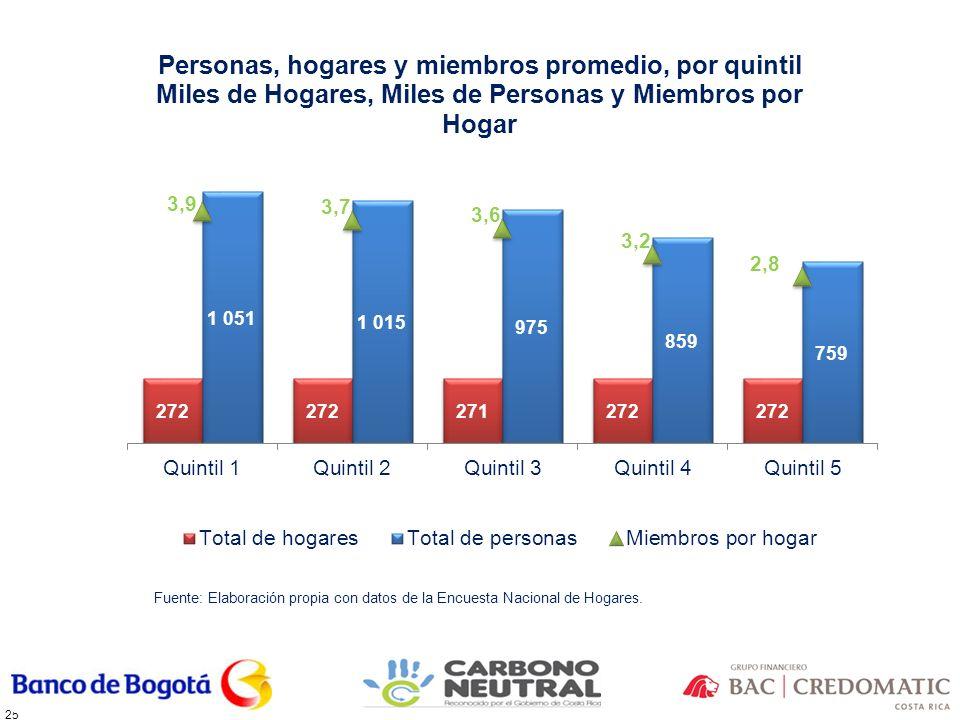 25 Fuente: Elaboración propia con datos de la Encuesta Nacional de Hogares.