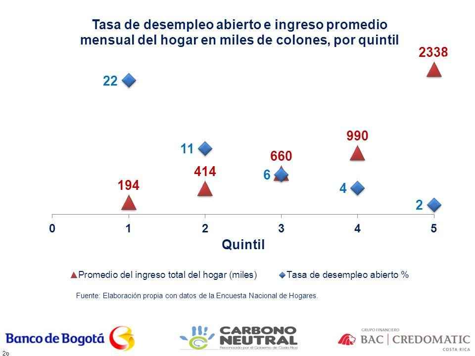 26 Fuente: Elaboración propia con datos de la Encuesta Nacional de Hogares.