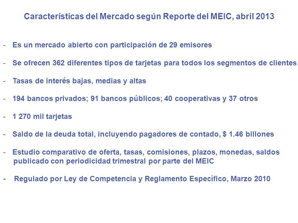Características del Mercado según Reporte del MEIC, abril 2013 -Es un mercado abierto con participación de 29 emisores -Se ofrecen 362 diferentes tipo