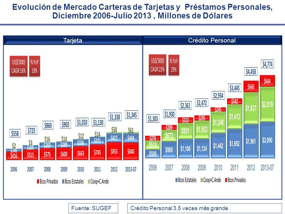 TarjetaCrédito Personal Evolución de Mercado Carteras de Tarjetas y Préstamos Personales, Diciembre 2006-Julio 2013, Millones de Dólares Fuente: SUGEF