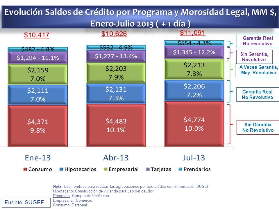 Evolución Saldos de Crédito por Programa y Morosidad Legal, MM $, Enero-Julio 2013 ( + 1 día ) Fuente: SUGEF Nota: Los nombres para realizar las agrup