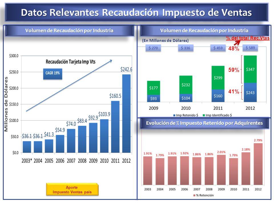 Datos Relevantes Recaudación Impuesto de Ventas Volumen de Recaudación por Industria (En Millones de Dólares) $ 270 $ 336 $ 459 $ 589 Volumen de Recau