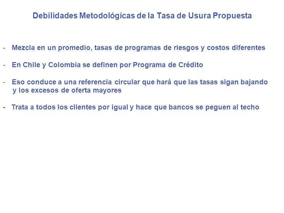 Debilidades Metodológicas de la Tasa de Usura Propuesta -Mezcla en un promedio, tasas de programas de riesgos y costos diferentes -En Chile y Colombia