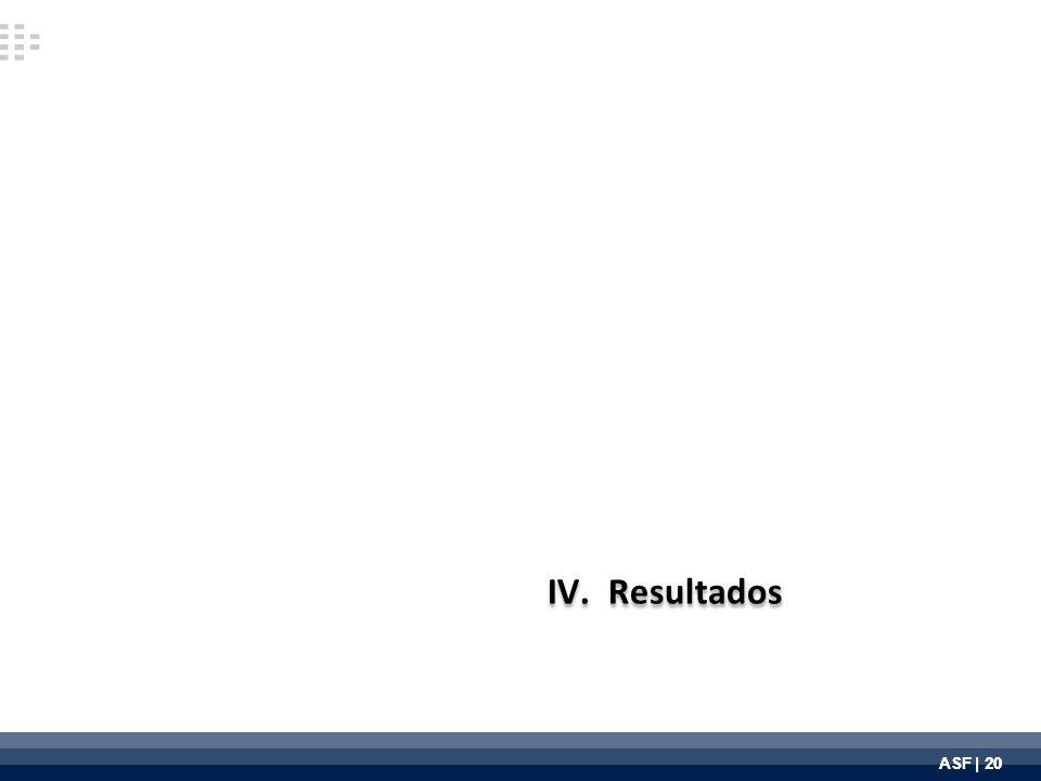 ASF | 20 IV.Resultados