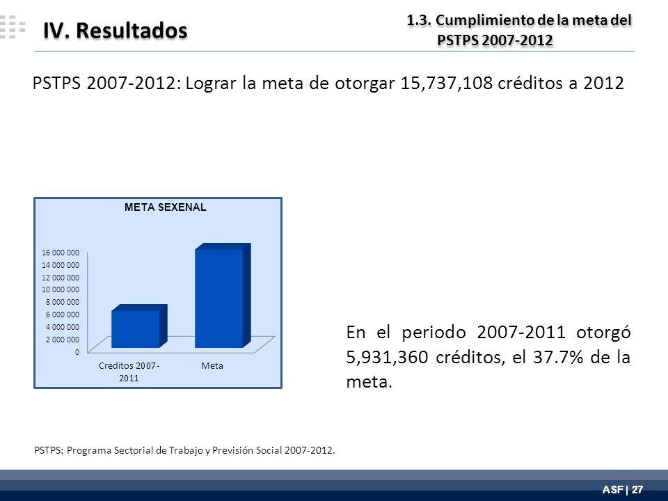ASF | 27 IV. Resultados En el periodo 2007-2011 otorgó 5,931,360 créditos, el 37.7% de la meta.
