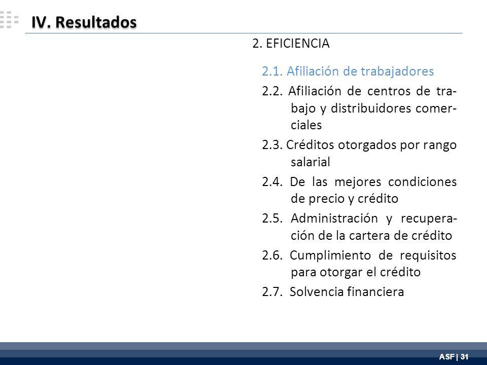ASF | 31 IV. Resultados 2. EFICIENCIA 2.1. Afiliación de trabajadores 2.2.