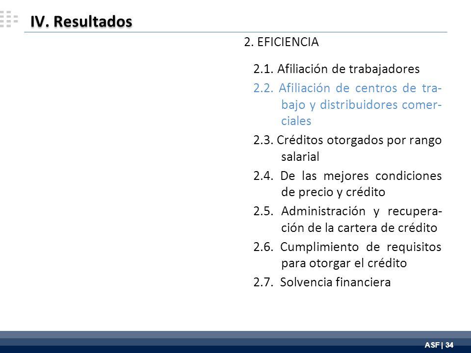 ASF | 34 IV. Resultados 2. EFICIENCIA 2.1. Afiliación de trabajadores 2.2.