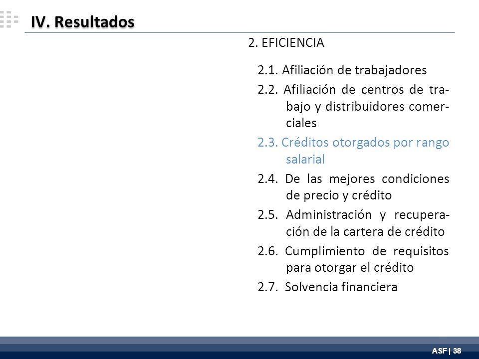 ASF | 38 IV. Resultados 2. EFICIENCIA 2.1. Afiliación de trabajadores 2.2.
